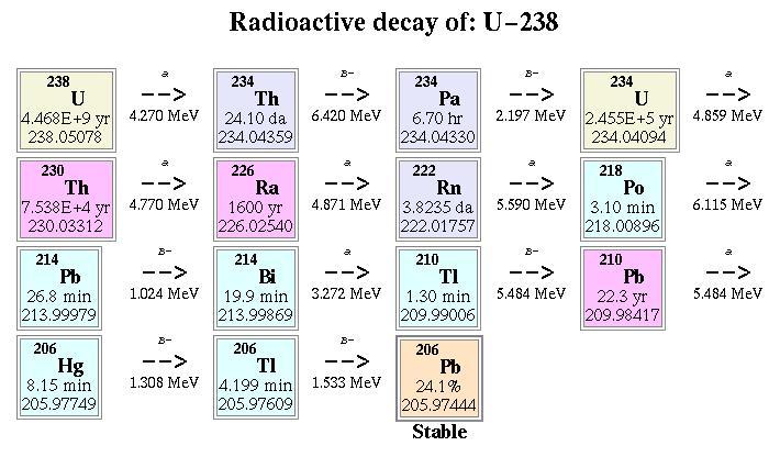 Waktu Paro Radioaktif   ..:: RADIOAKTIF